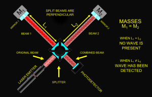 Laser Interferometer illustration