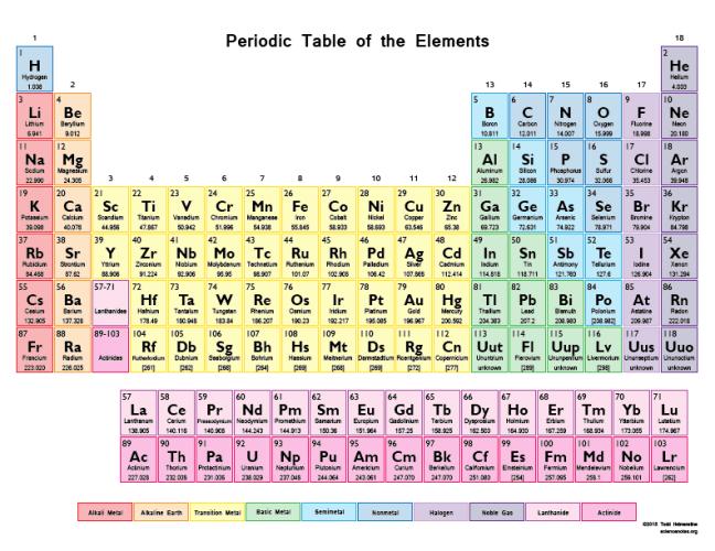 Periodic-Table-Color