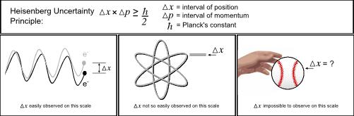 Quantum Uncertainty Diagram
